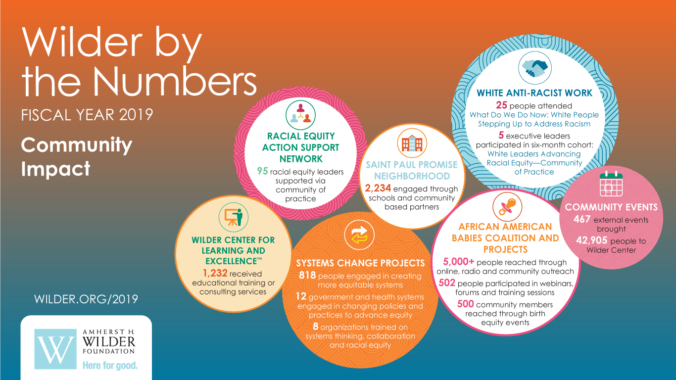 Nonprofit Organization Amherst H. Wilder Foundation 2019 Annual Report Wilder by the Numbers Community Impact