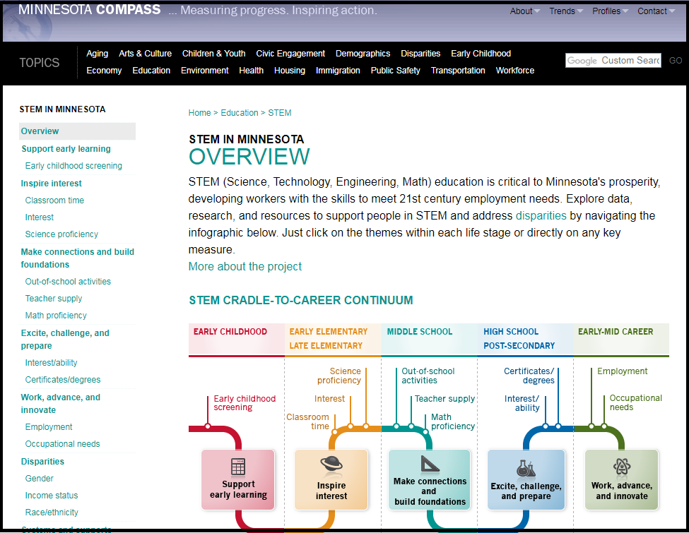 Picture of STEM web page on Minnesota Compass web site