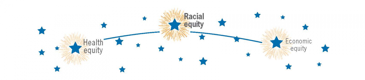Racial equity as north star illustration