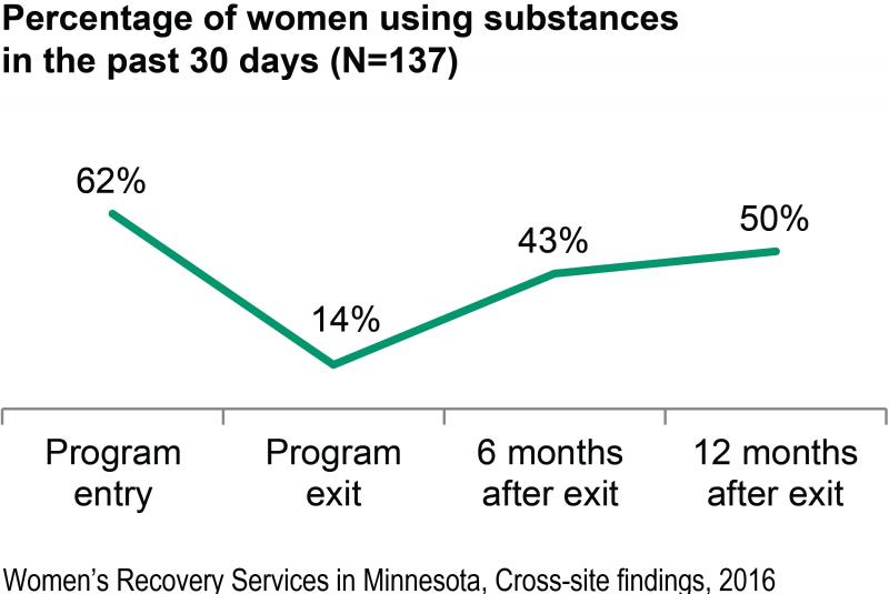 A line graph shows that the percentage of women using substances dropped from 62% at program entry to 14% at program exit. However, women reporting substance use increased again to 43% six months after exit, and 50% one year after exit.