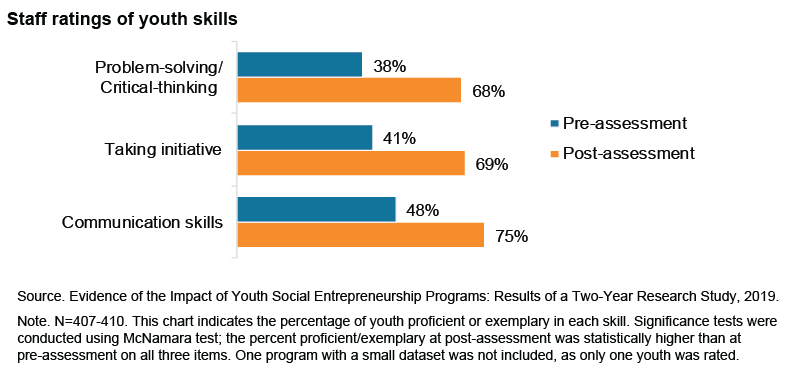 This chart includes 3 bar charts showing the percentage of youth proficient or exemplary in each skill, as rated by staff, from pre-assessment to post-assessment: problem-solving/critical thinking (38% and 68%, respecitvely); taking initiative (41% and 69%, respectively); and communications skills (48% and 75%, respectively).