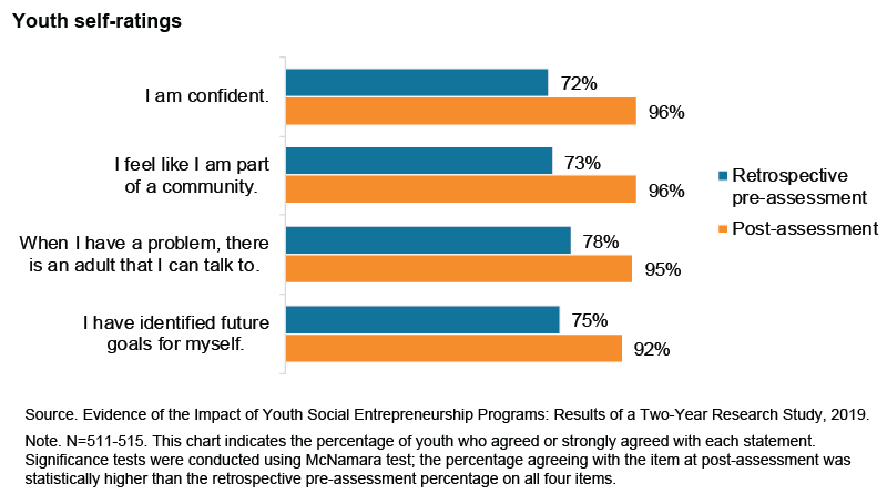 This chart includes 4 bar charts showing the percentage of youth who agreed with each statement in a retrospective pre-assessment and at post-assessment: I am confident (72% and 96%, respectively); I feel like I am part of a community (73% and 96%, respectively); When I have a problem, there is an adult that I can talk to (78% and 95%, respectively); and I have identified future goals for myself (75% and 92%, respectively).