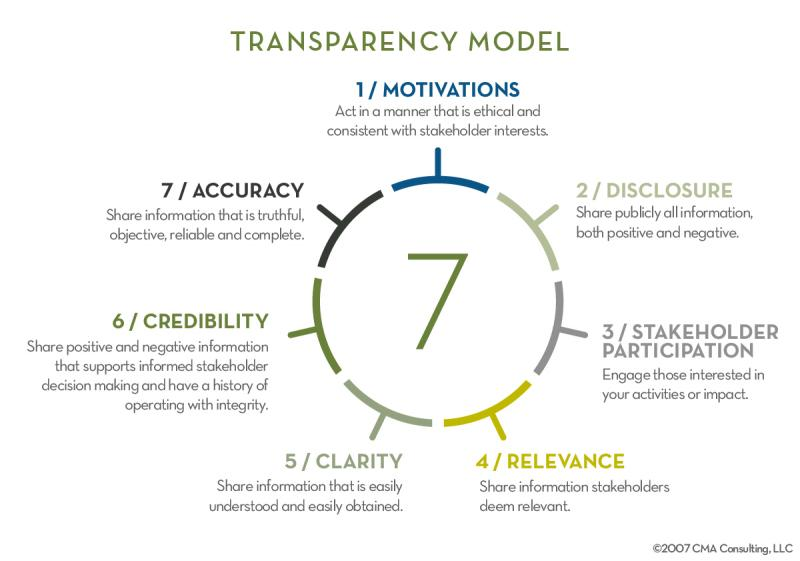 Seven elements of transparency