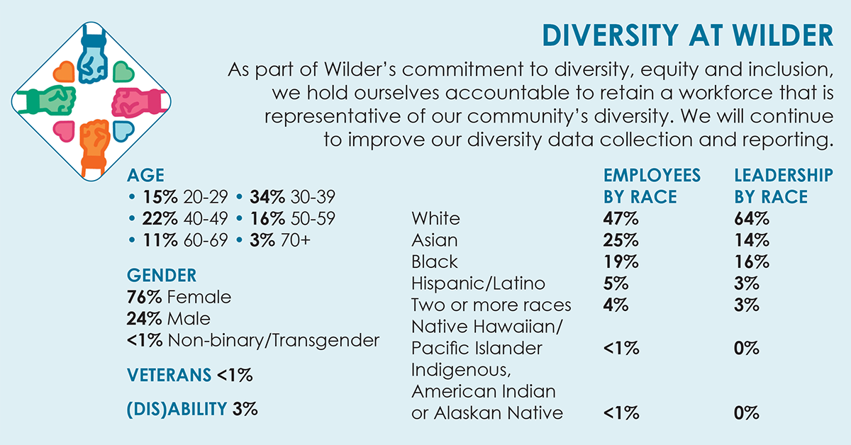 Diversity at Amherst H. Wilder Foundation Annual Report 2019