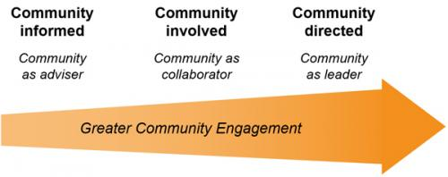 Community engagement can be a continuum from community informed to community directed.